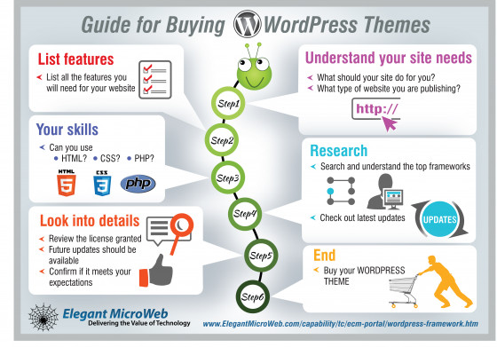 Guide for buying WordPress Themes | Visual.ly