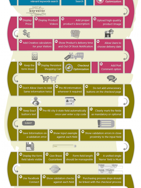 Guide for optimizing eCommerce Conversion  Infographic