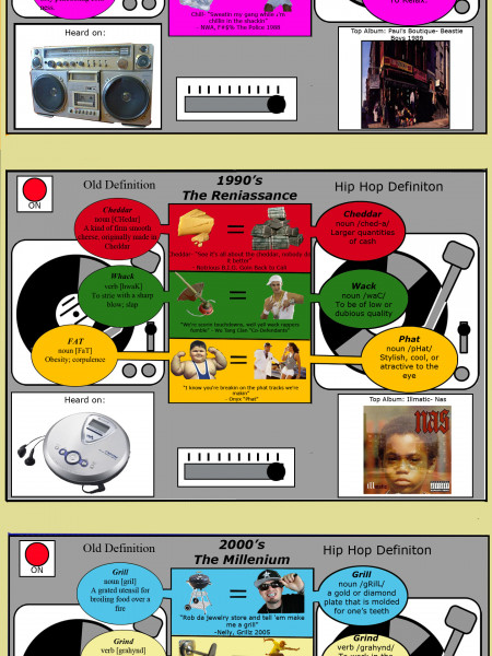 Guide to 3 Decades of Hip-Hop Slang Infographic