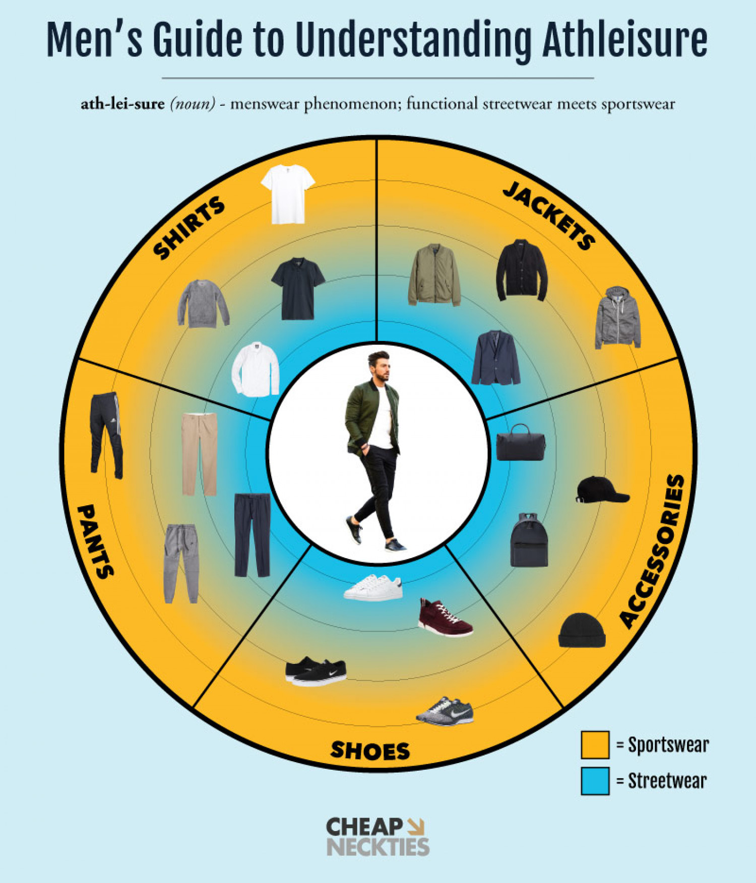 Guide to Athleisure in Menswear Infographic