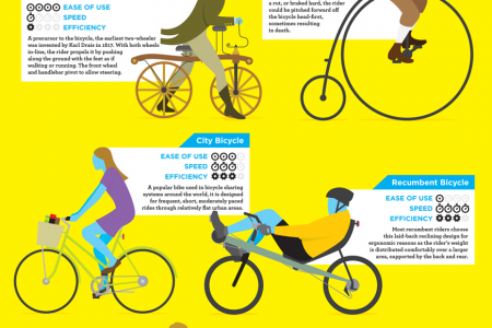 Guide To Cycling! Infographic