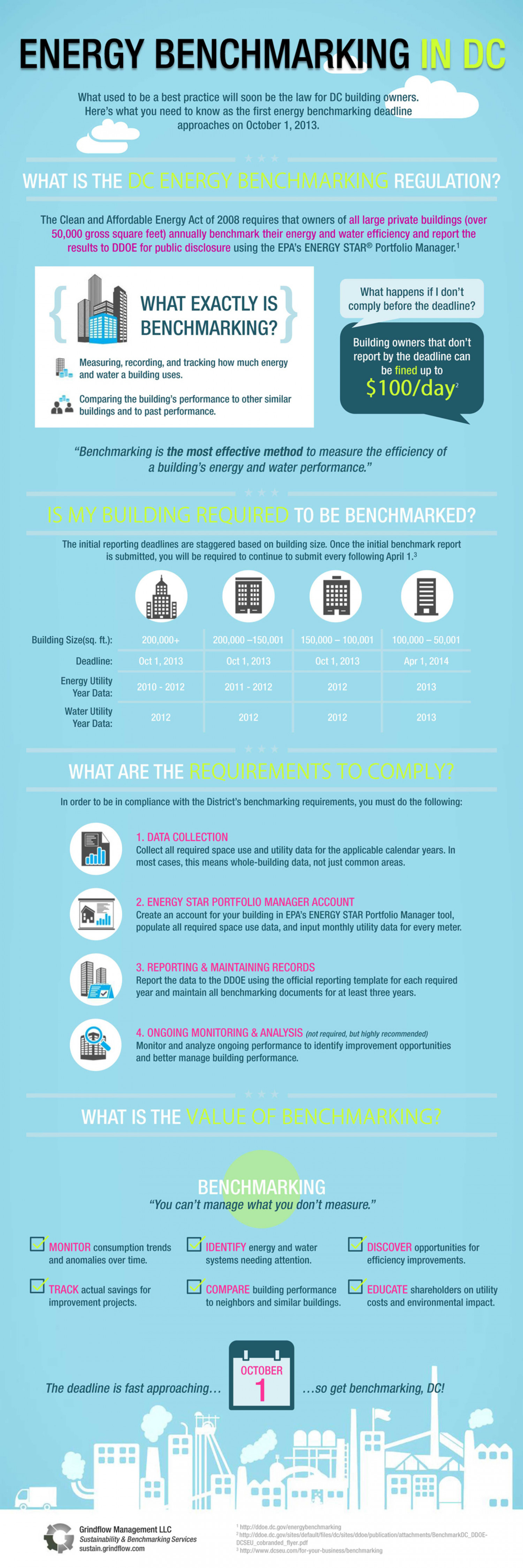 Energy Benchmarking in DC Infographic