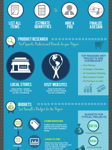 Home Improvement: Remodel Projects, A Guide to Having Successful Projects  Infographic