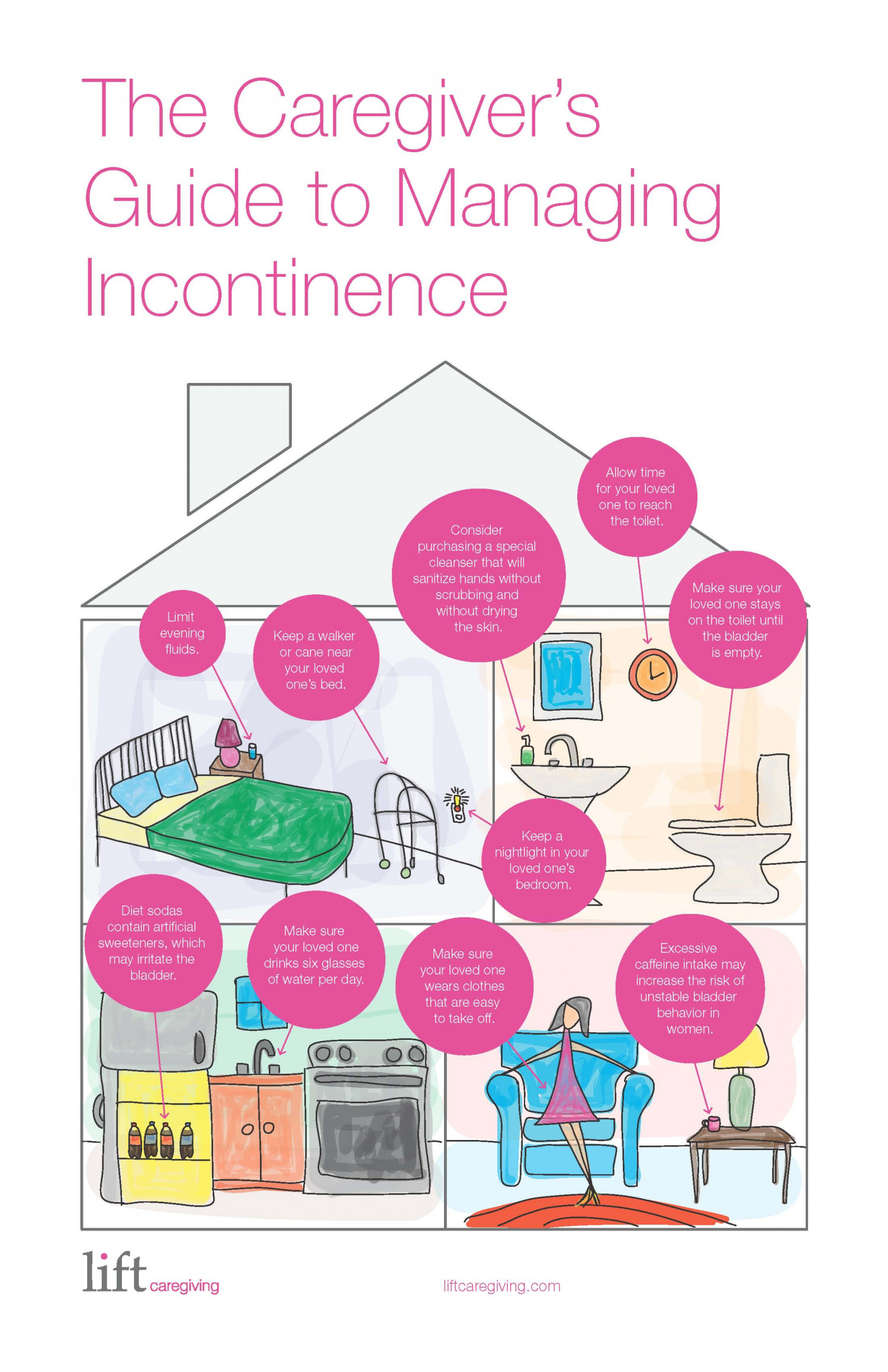 The Caregivers Guide to Managing Incontinence Infographic