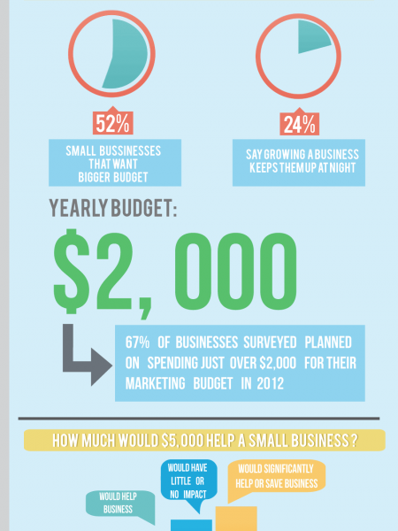 Budget Planning Infographics | Visual.Ly