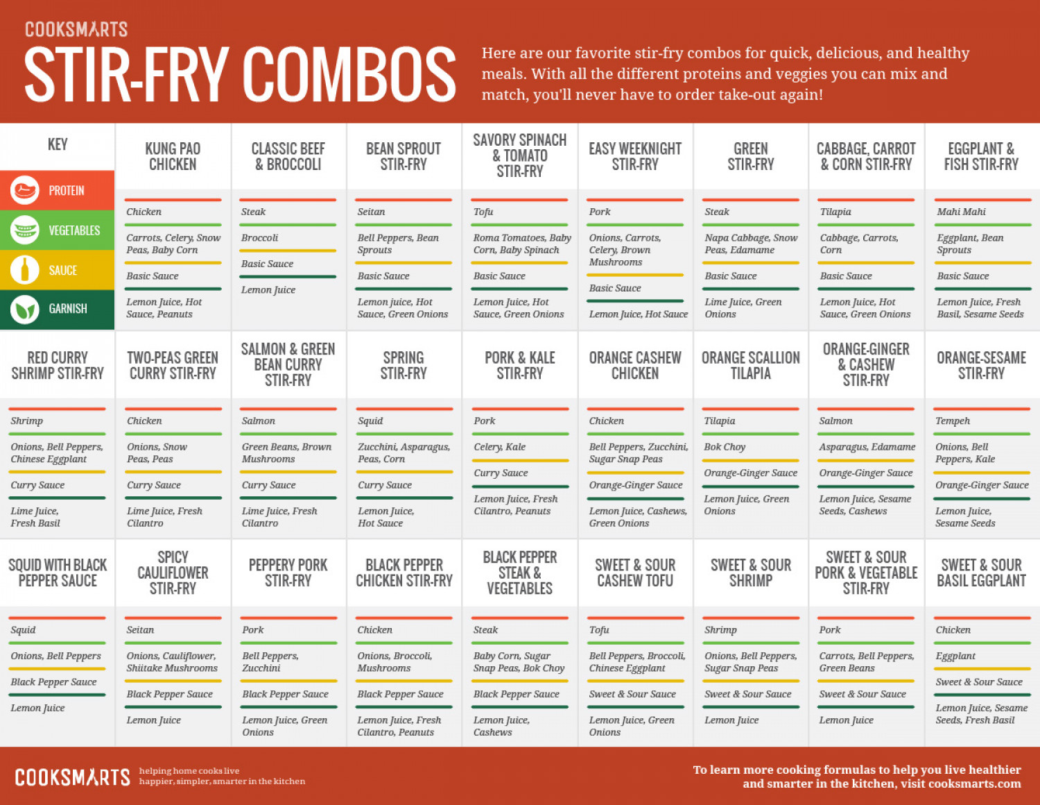 Guide to Stir-Fry Combos Infographic