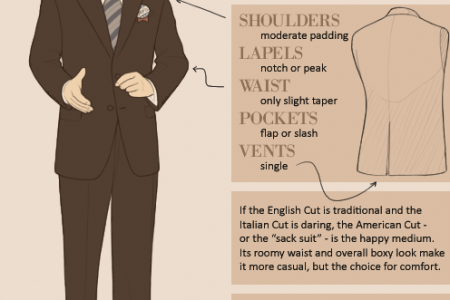 Guide to Suits Infographic