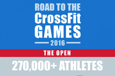 Guide to the Crossfit Games 2016 Infographic
