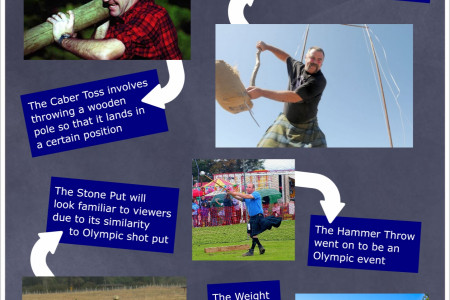 Guide to the Highland Games Infographic