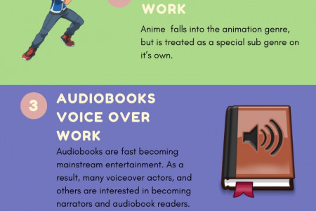 Guide To Types Of Voice Over Work Infographic