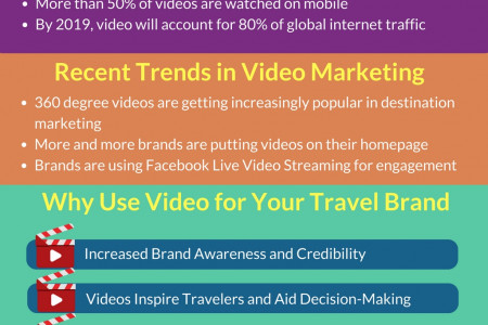 Guide to Video Marketing for the Travel Industry Infographic