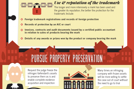 Guide to Winning Trademark Litigation Infographic