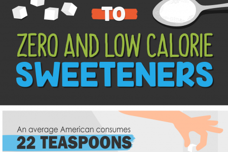 Guide to Zero and Low Calorie Sweeteners Infographic
