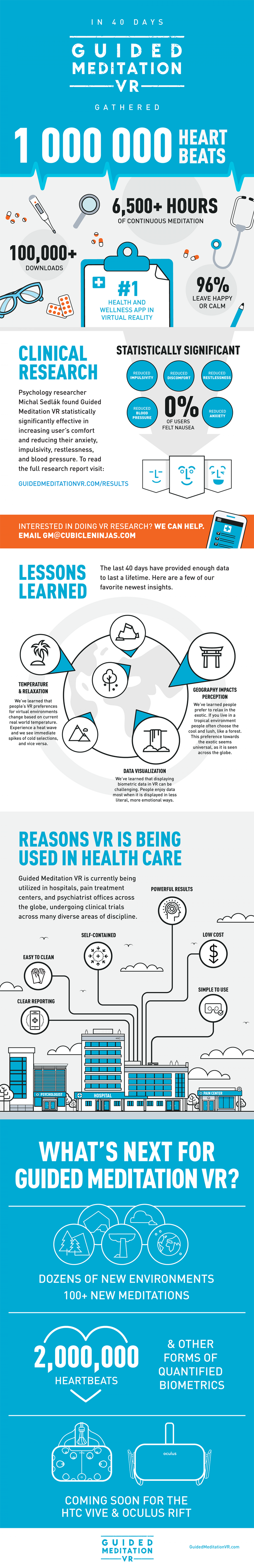 Guided Meditation VR Gathers 1 Million Heartbeats Infographic