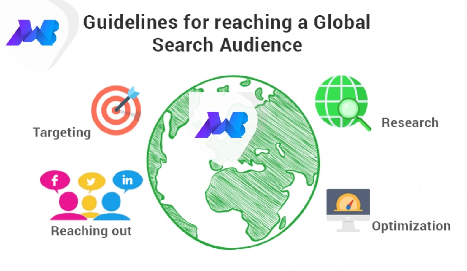Guidelines for Reaching Global SEO Infographic