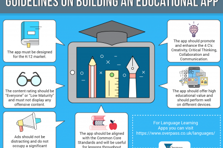 Guidelines on Building an Educational App Infographic