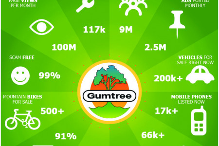 Gumtree It And Get Exactly What You Want Infographic
