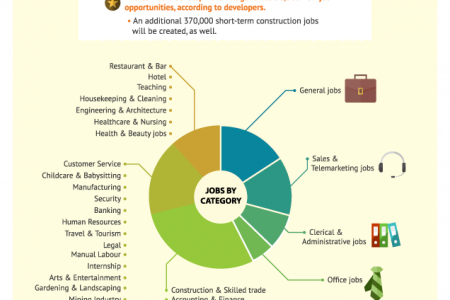 Gumtree Jobs in Durban City Infographic