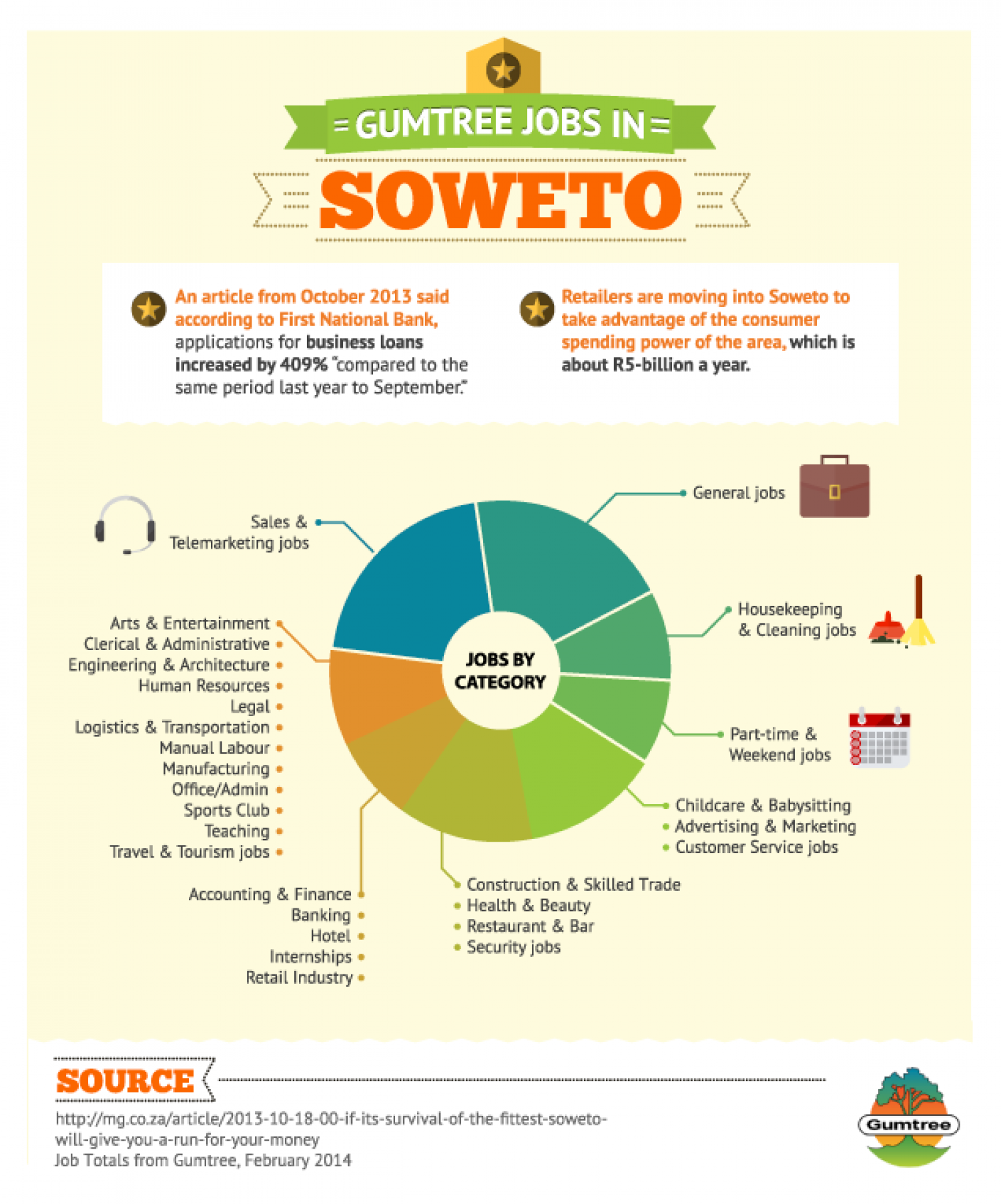 Gumtree Jobs in Soweto Infographic