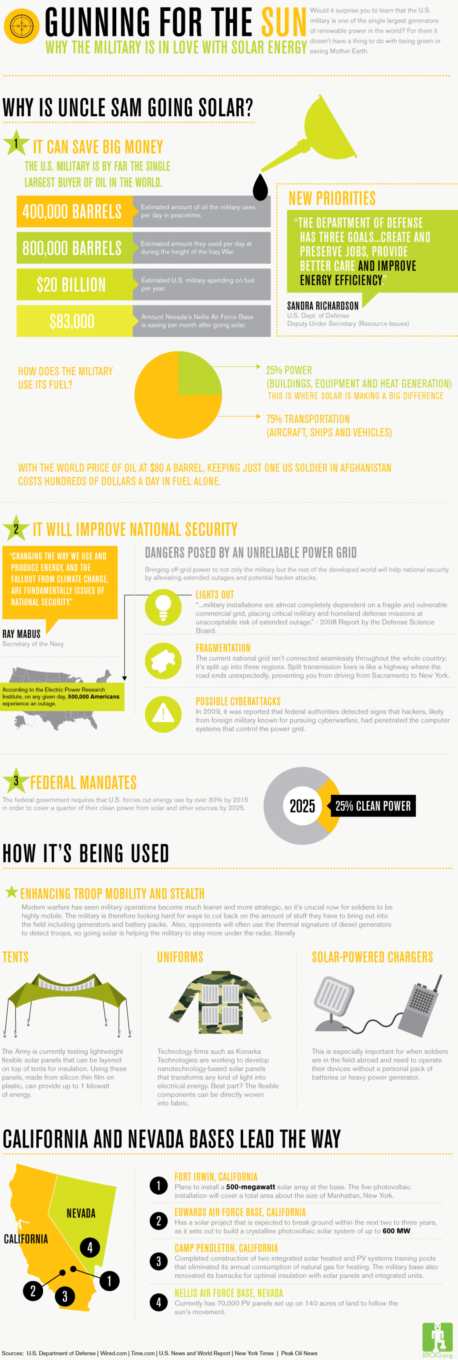 Gunning For The Sun Infographic