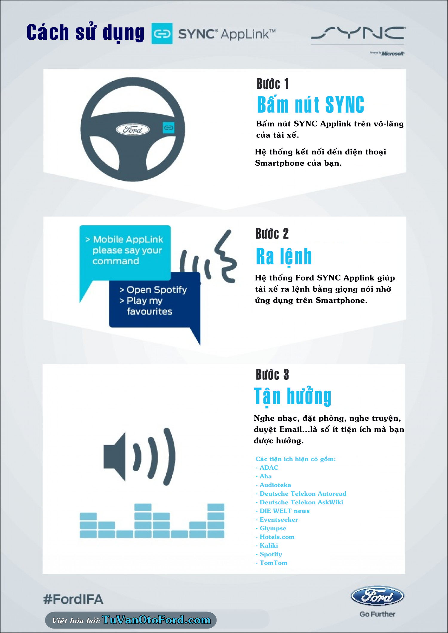 Hệ thống Ford SYNC Infographic