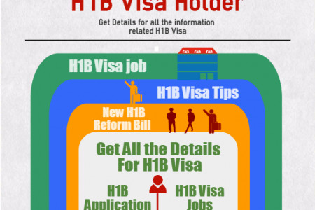 H1B Visa jobs in USA Infographic