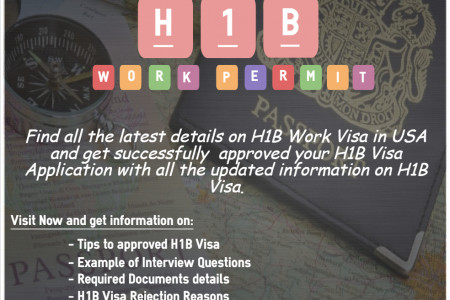 H1B Visa Rejection Reasons & Required documentation Infographic