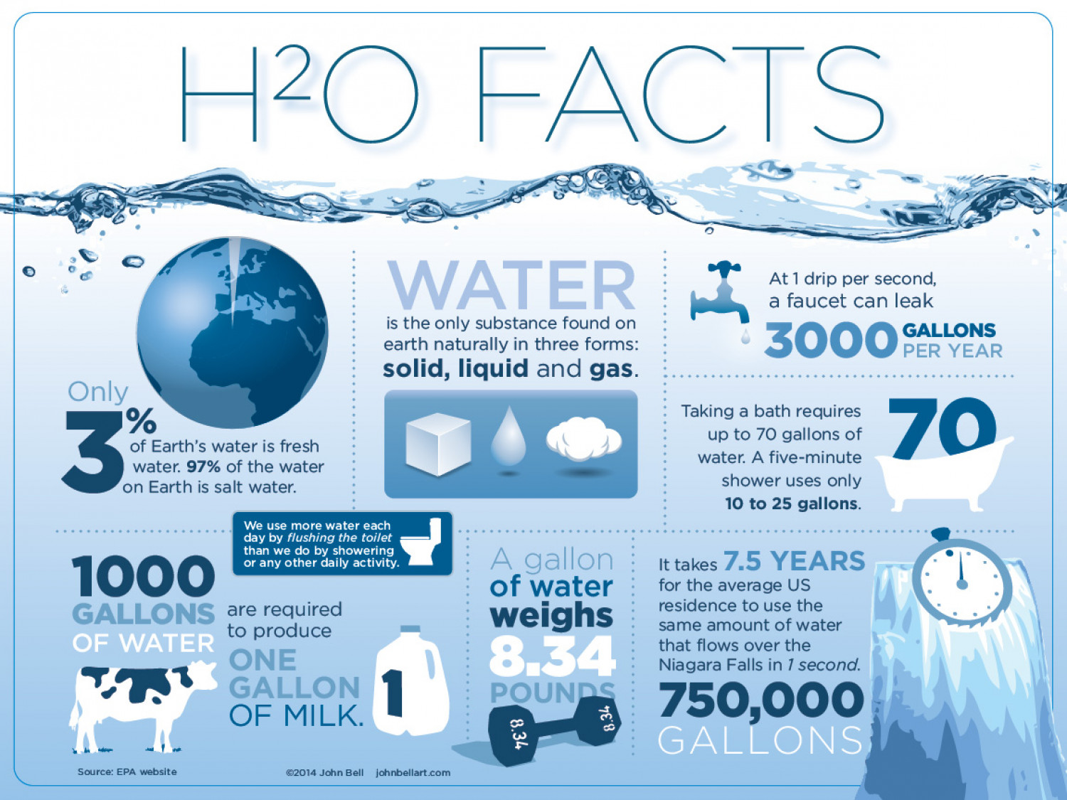 facts about water Water is essential to life and comes with many health benefits these four healthy water facts will give you the motivation you need to drink more water daily.