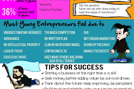 Habits of Successful Entrepreneurs Infographic