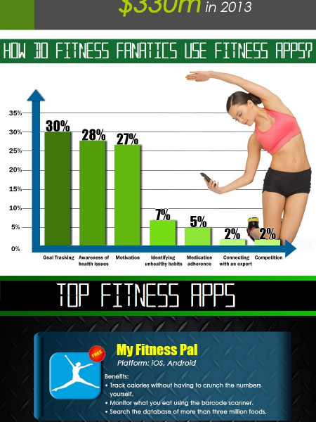 Hack your Health - making the most of fitness technology Infographic