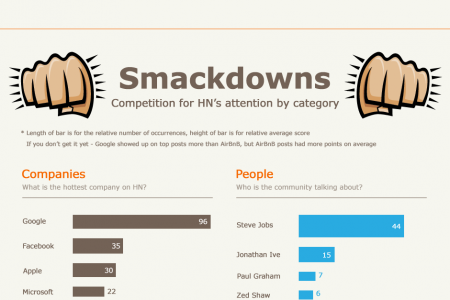 Hacker News Popular Topics Infographic
