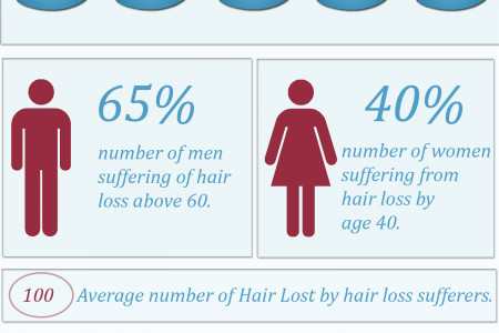 Hair Loss Cause and Solution Infographic