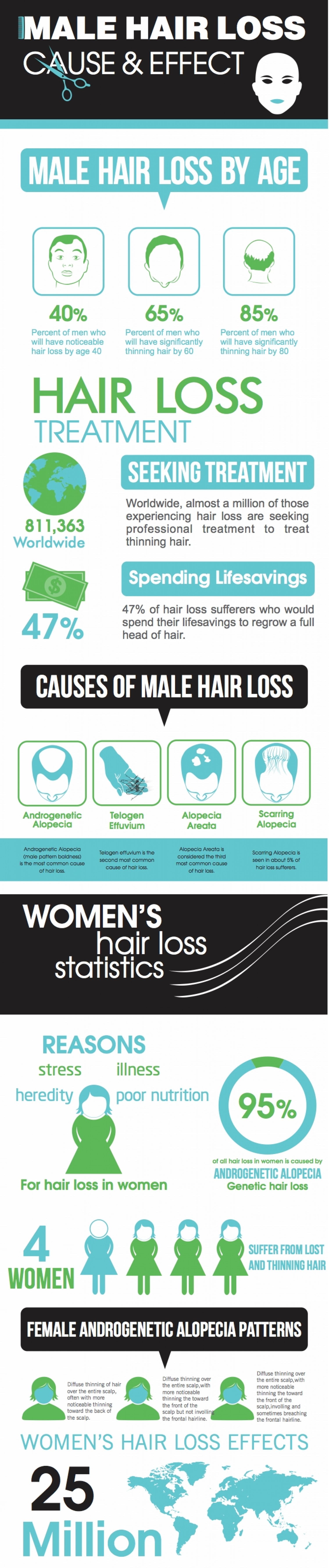 Hair Loss Causes & Treatment Infographic