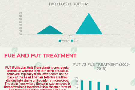 Hair Loss Treatment For Men And Women Infographic