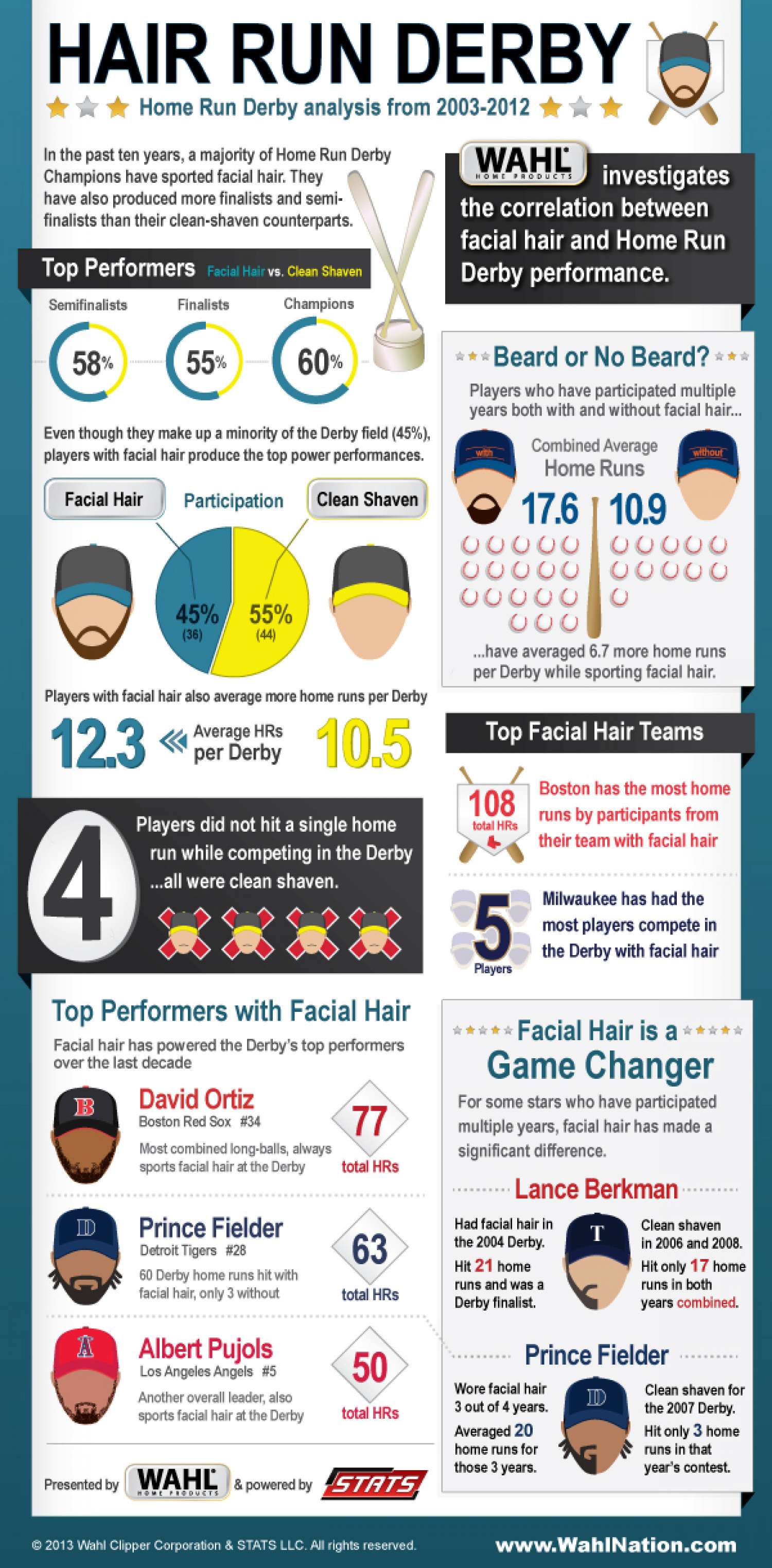 Hair Run Derby #WAHLStars Infographic