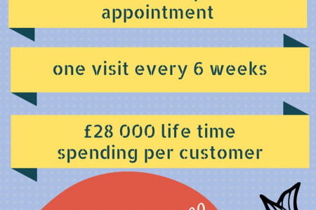 Hairdressing facts and figures Infographic