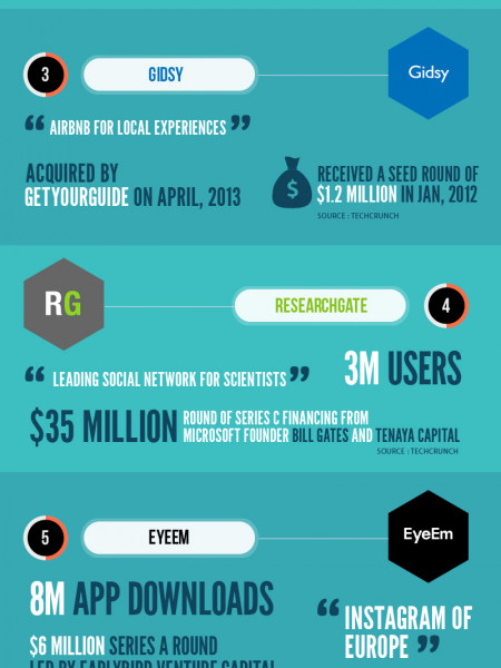 Hallo Berlin, the rising European hub for startups Infographic