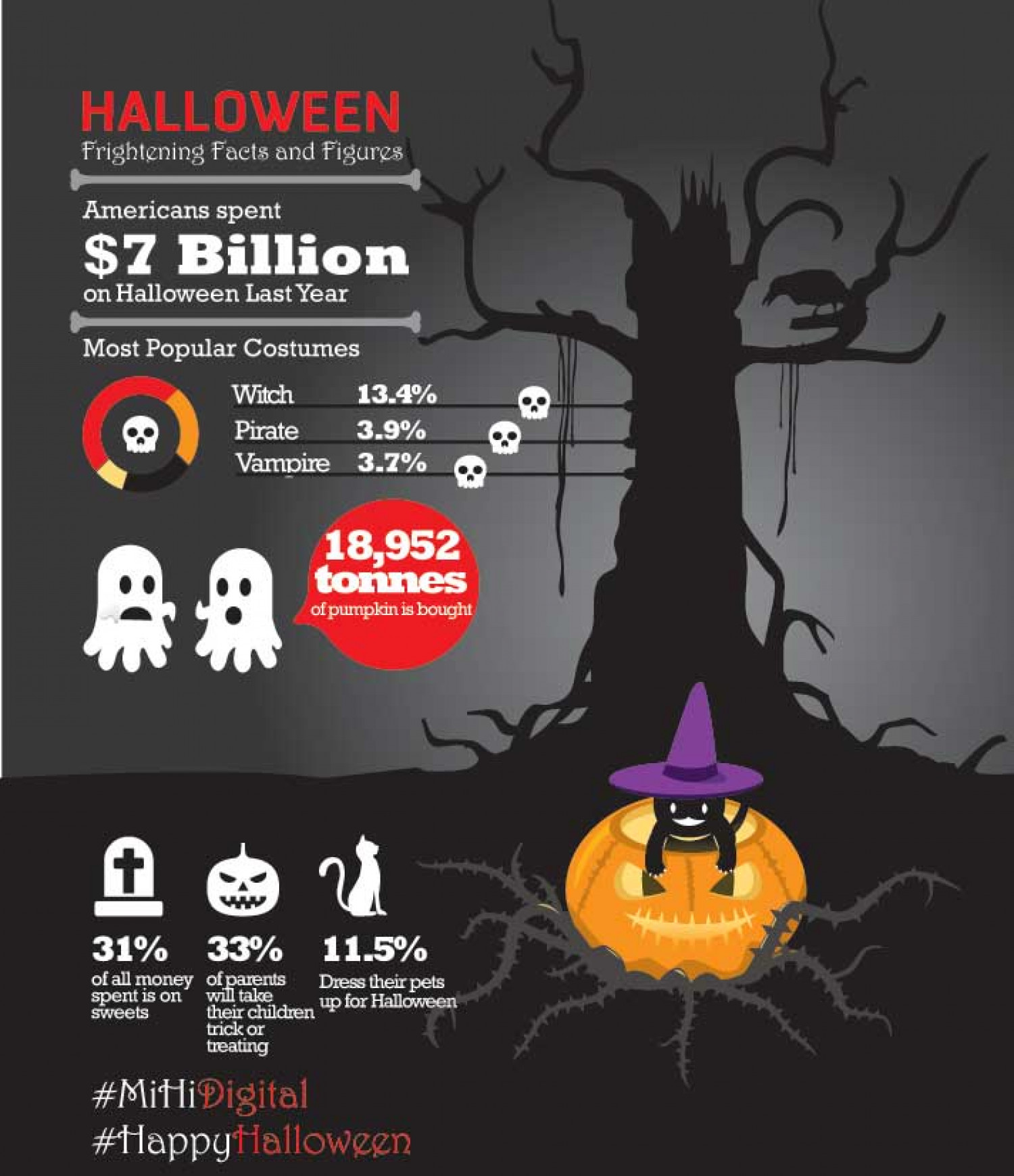 Halloween - Scary Facts | Visual.ly