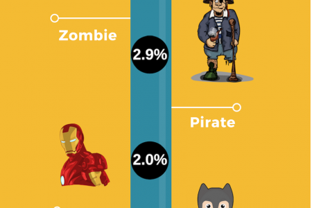 Halloween Costumes Infographic