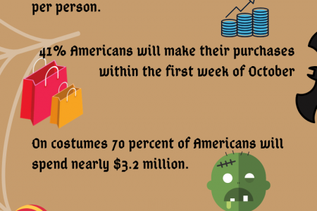 Halloween Facts and Trends in Numbers Infographic