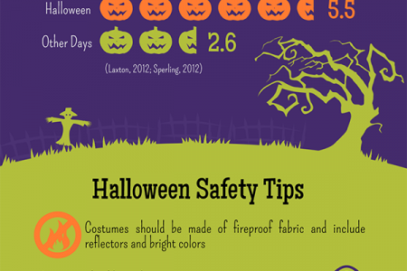 Halloween Safety Infographic