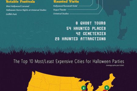 Halloween Spending Across America Infographic