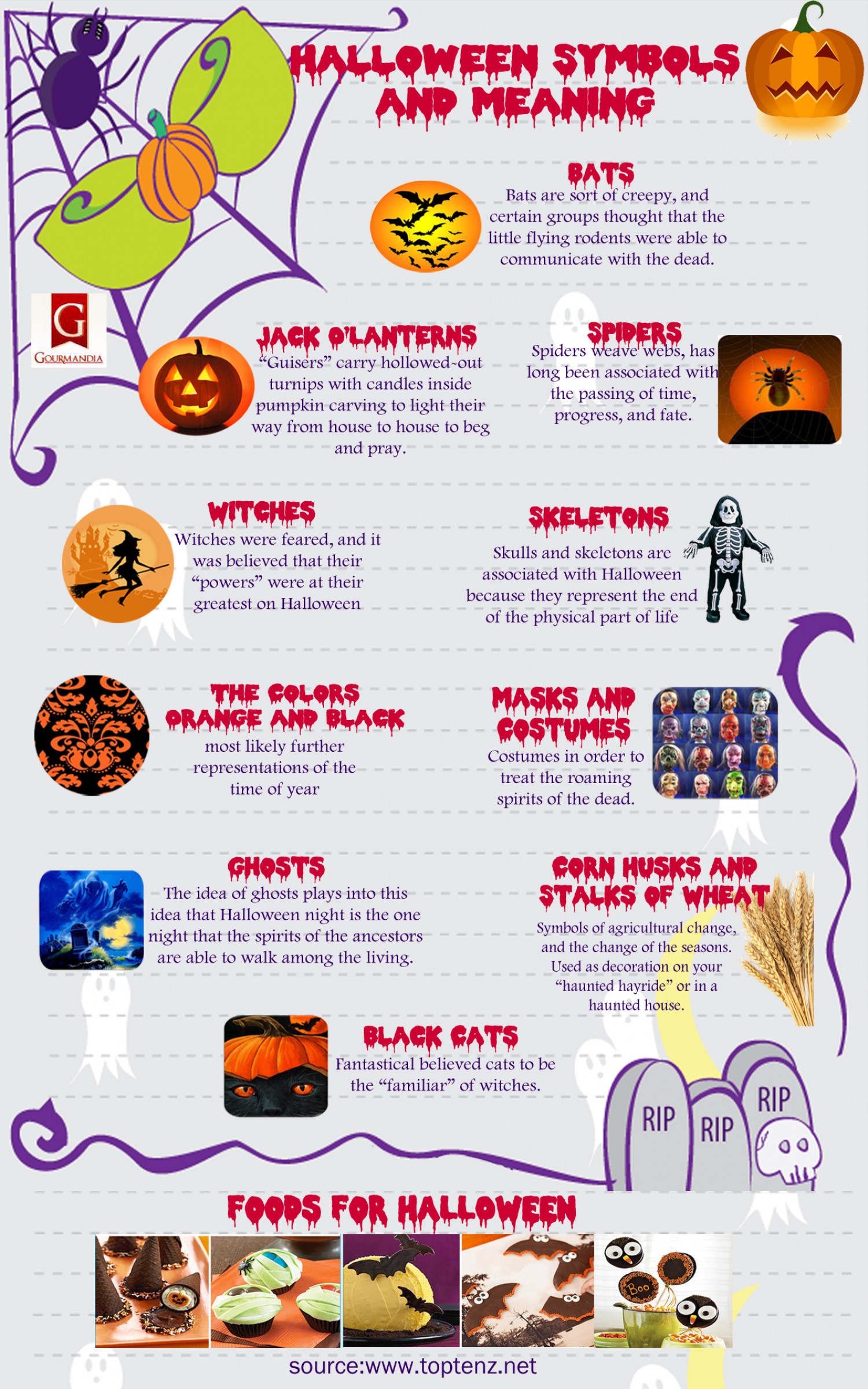 Halloween symbols and meaning visual halloween symbols and meaning infographic biocorpaavc Choice Image