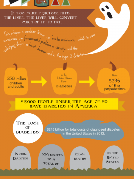 Halloween: The Real Spooky Truth Infographic