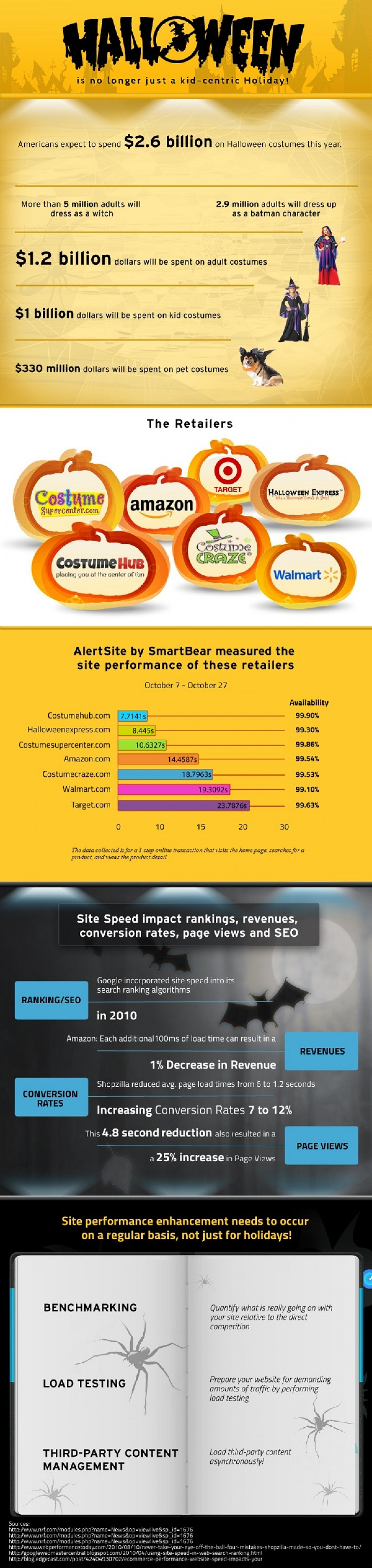 Halloween Web Traffic: Getting Down to the Bare Bones Infographic