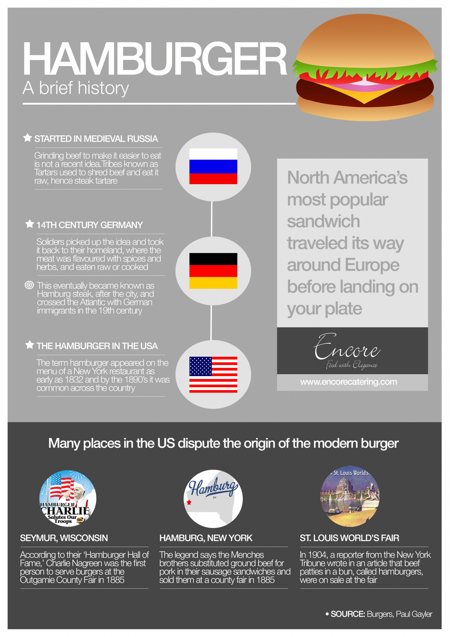 Hamburger, a brief history Infographic