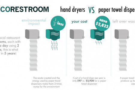hand dryers vs paper towel dispenser environmental impact Infographic