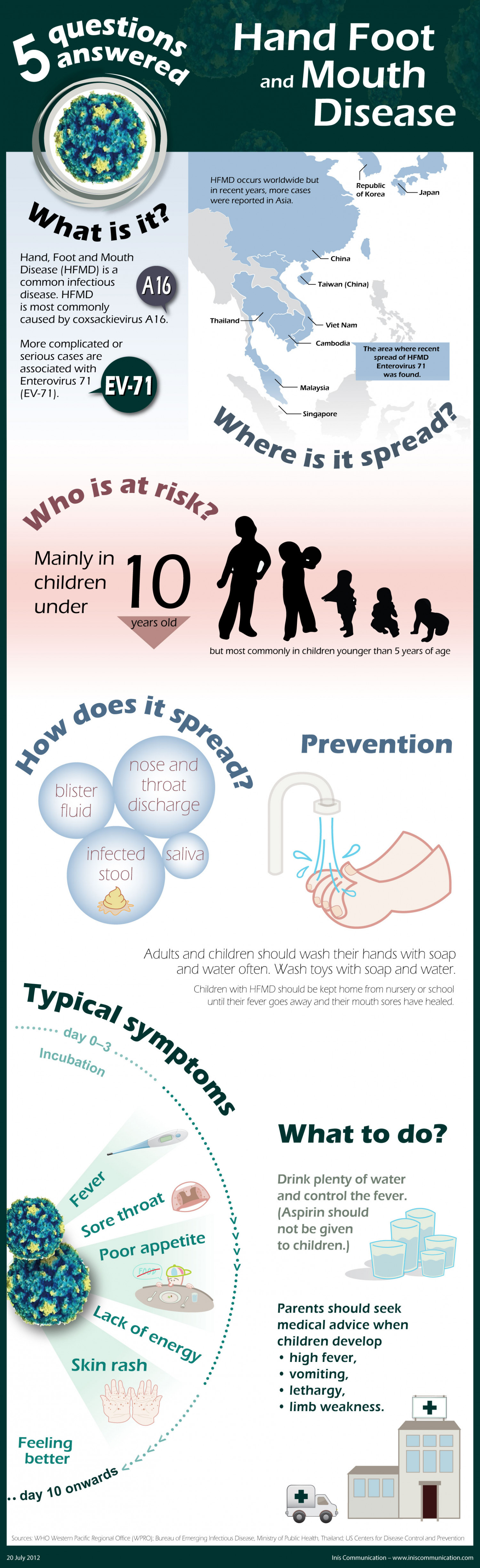Hand Foot and Mouth Disease: Five Questions Answered Infographic