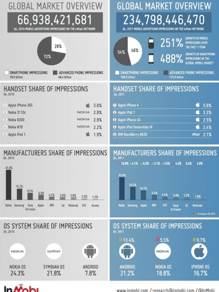 Handset Stats - 2010-2011  Infographic