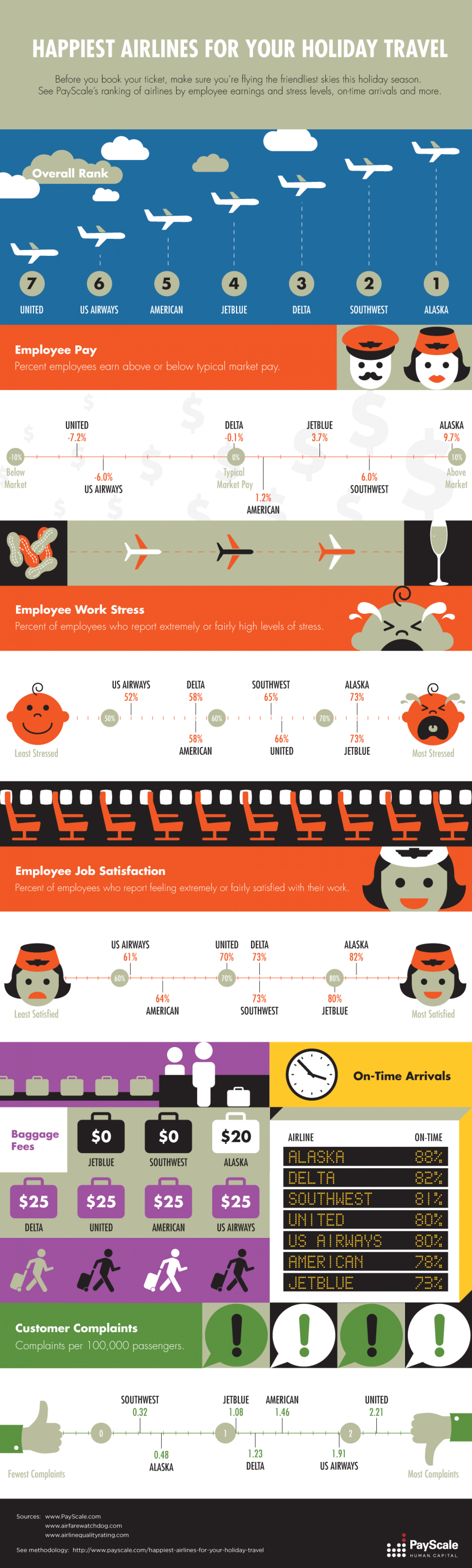 Happiest Airlines for Your Holiday Travel Infographic